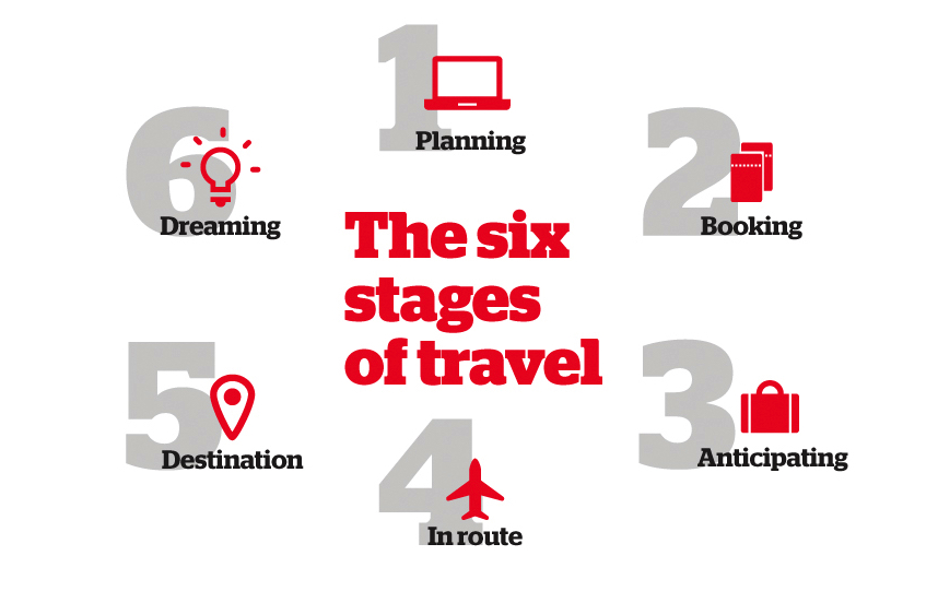 stages of travel