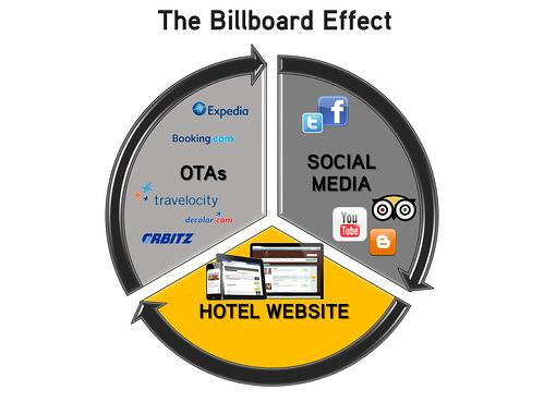 billboard effect