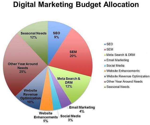 Distribution of online marketing budget in hotels