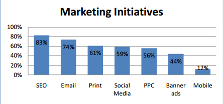 initiatives to improve online marketing results
