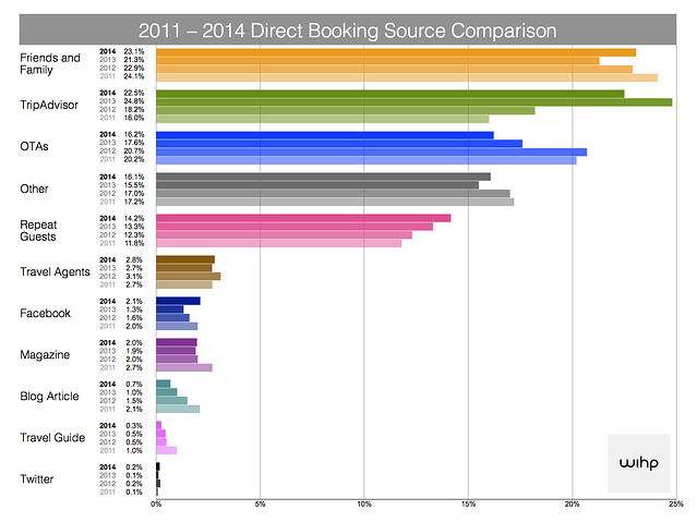 hotel-direct-bookings-source-survey-2014-wihphotels