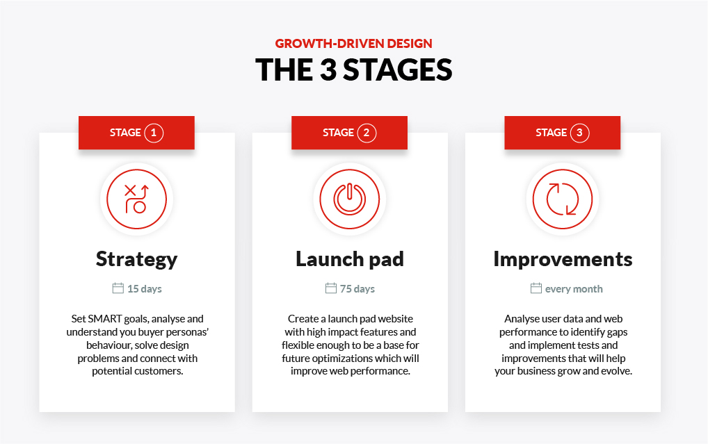 Gowth Driven Design Stages
