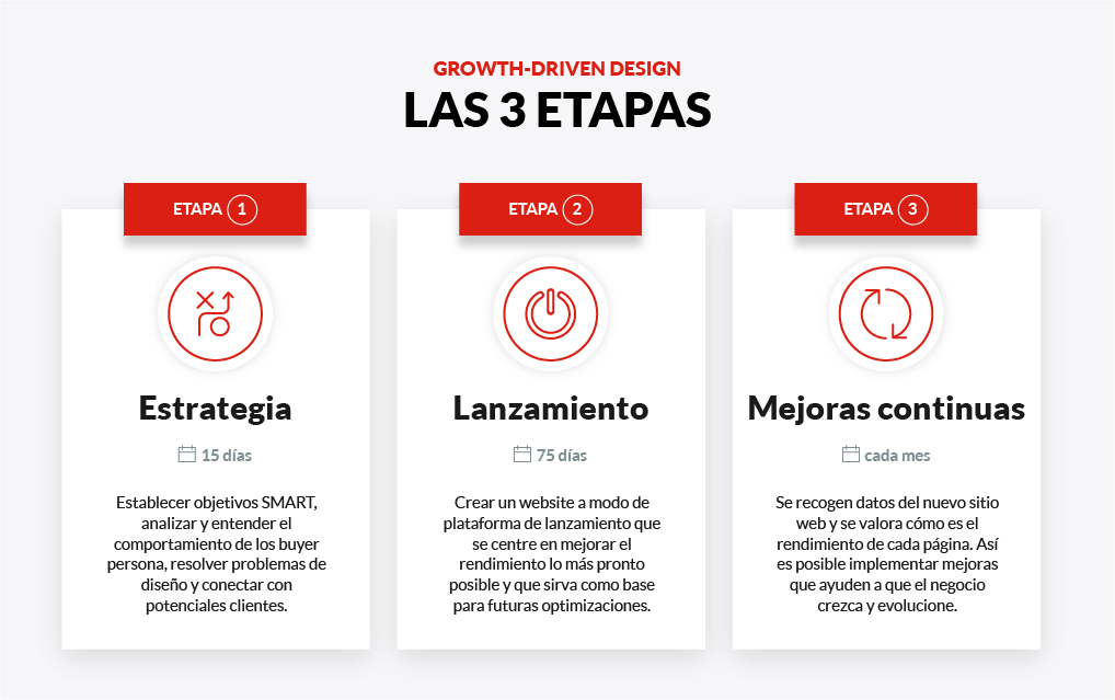 Etapas del Gowth Driven Design