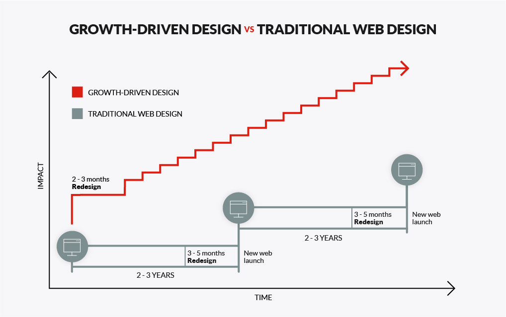 Gowth Driven Design vs. Traditional Web Design