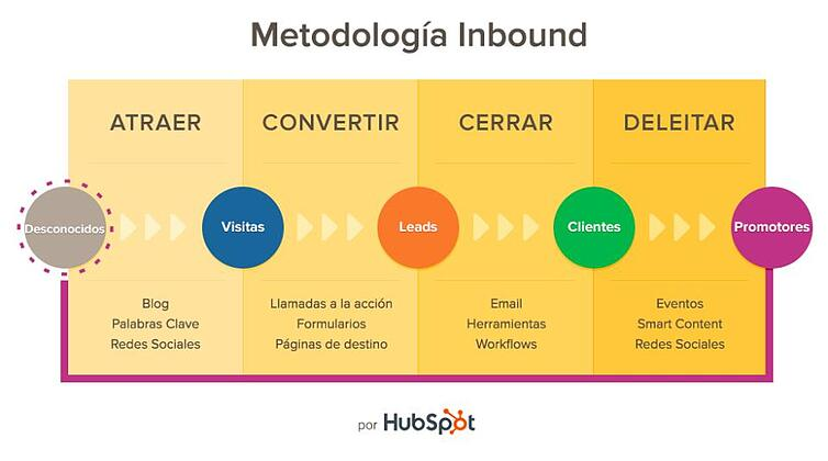 El Inbound Marketing te permite captar al cliente sin ser intrusivo