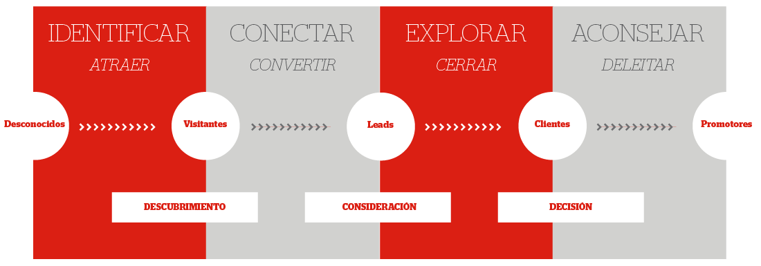 Metodología Inbound Marketing_Ventas.png
