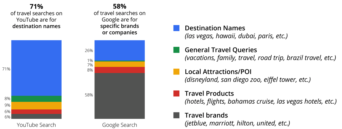 Top YouTube and Google Queries.png