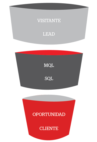 smarketing funnel.png