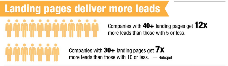 landing pages hoteles