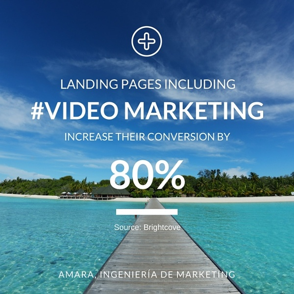 Landing pages including video marketing increase their conversion by 80%